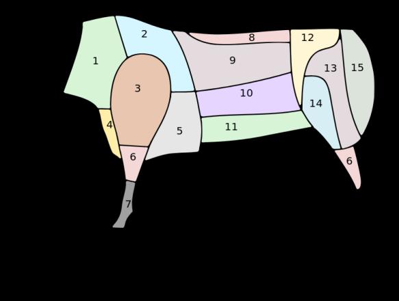 cortes-de-carne-de-bovino